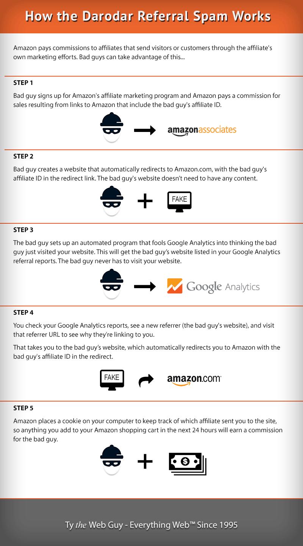 how-darodar-referral-affiliate-spam-works